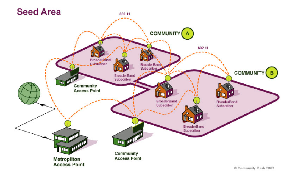 Mesh diagram – Copyright Mesh Networks (2003) – Many Possibilities